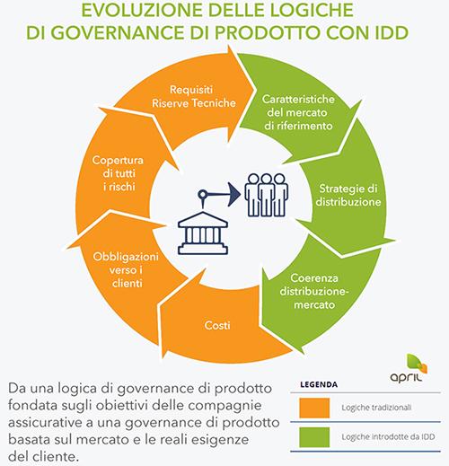 Evoluzione delle logiche di governance di prodotto dopo IDD